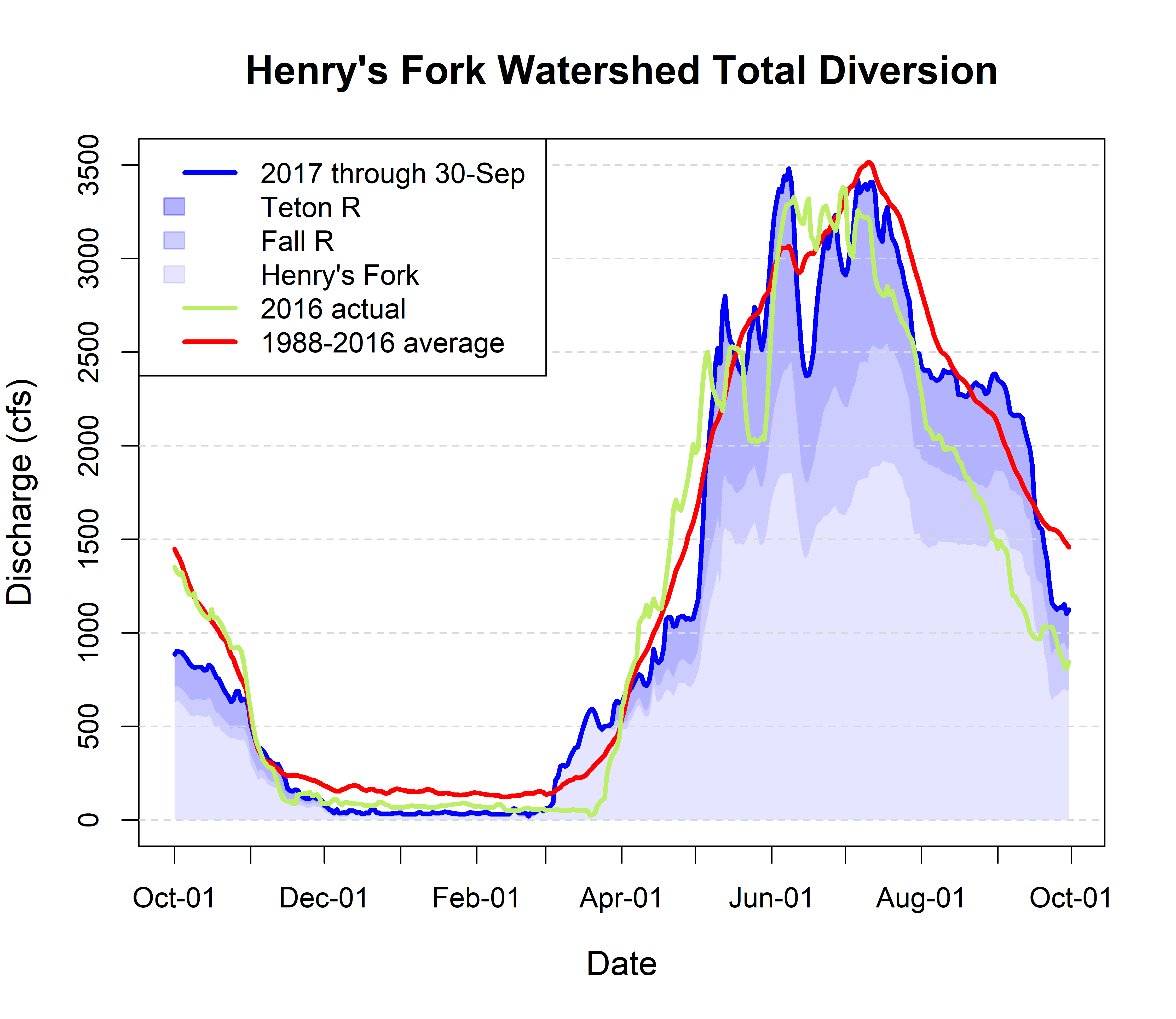 Graph of total diversion in Henry's Fork watershed.