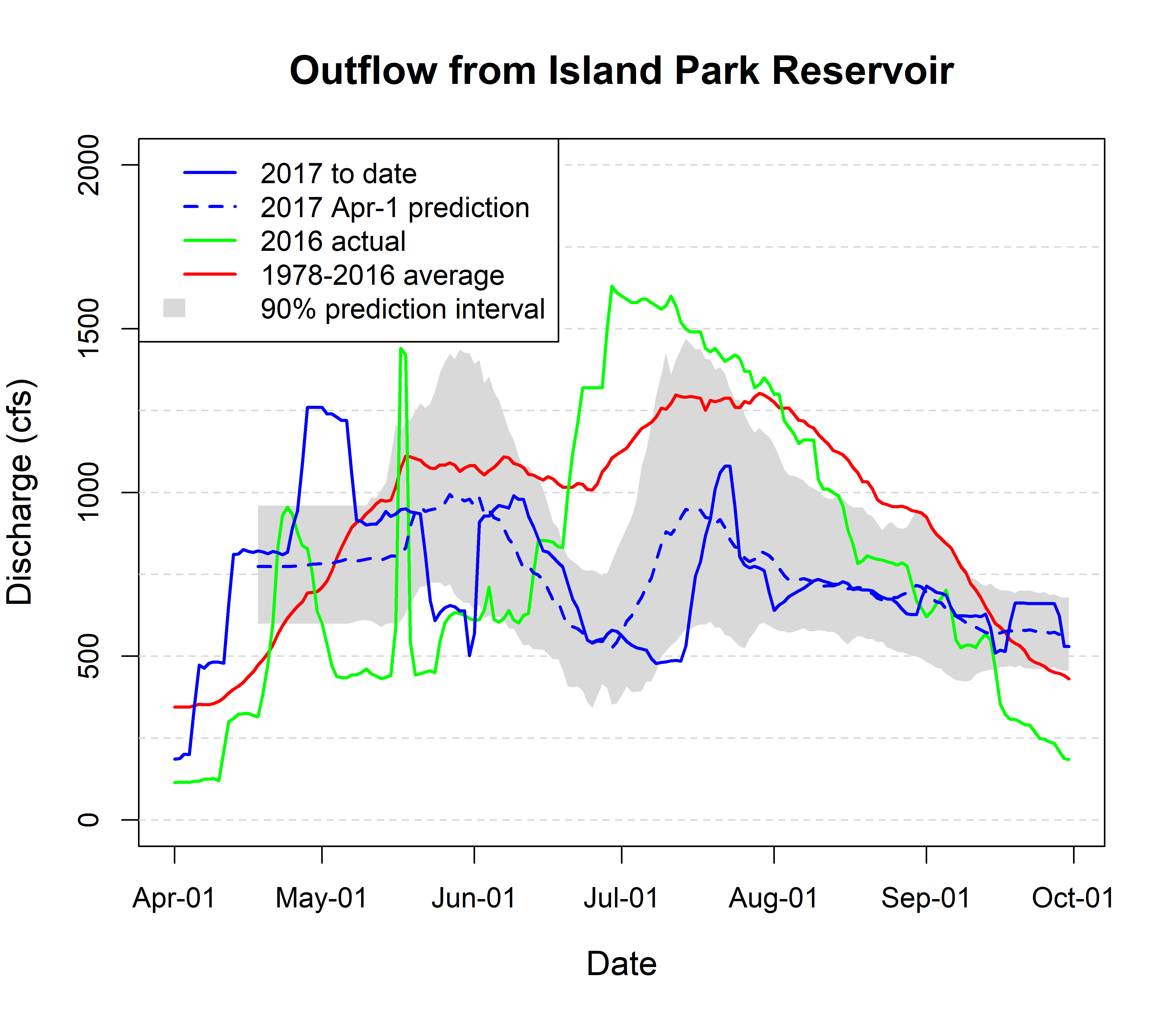 Graph of outflow from Island Park Reservoir.